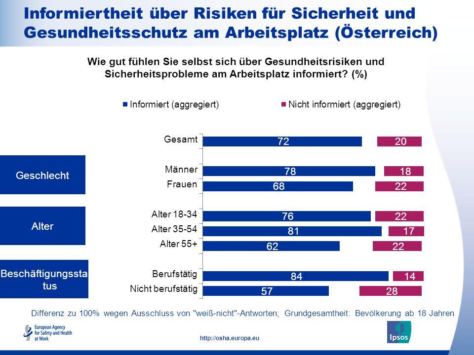 15 http://osha.europa.eu Differenz zu 100% wegen Ausschluss von weiß-nicht -Antworten; Grundgesamtheit: Beschäftigte ab 18 Arbeitgebergröße (Anzahl Beschäftigte) Anstellungsvertrag Wie gut fühlen Sie selbst sich über Gesundheitsrisiken und Sicherheitsprobleme am Arbeitsplatz informiert.