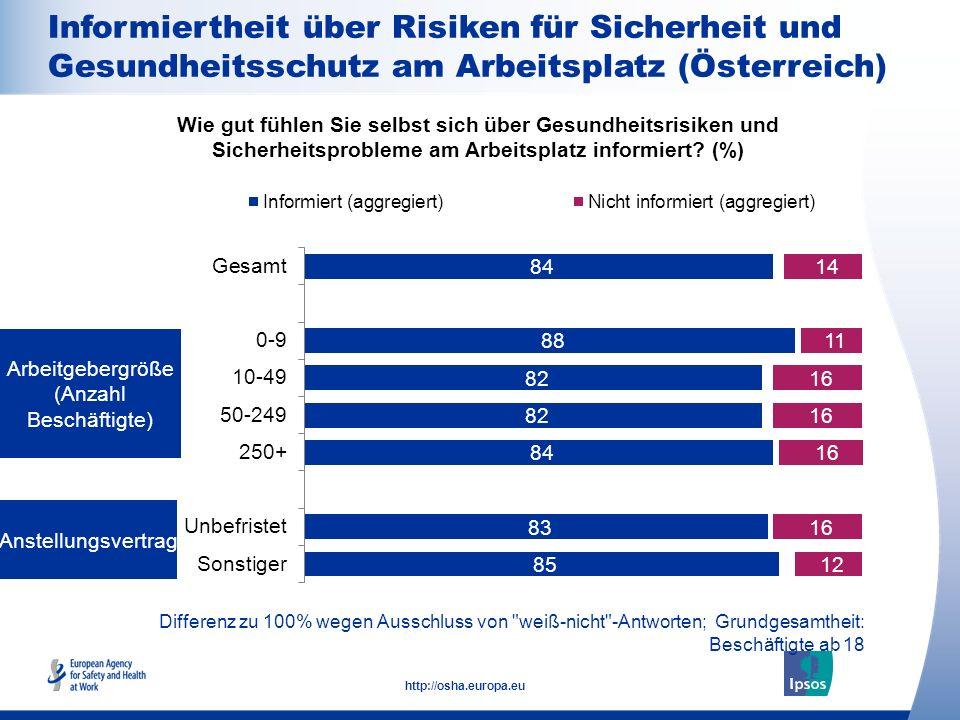 15 http://osha.europa.eu Differenz zu 100% wegen Ausschluss von
