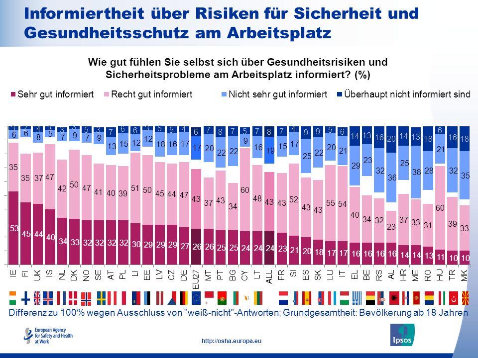 17 http://osha.europa.eu Differenz zu 100% wegen Ausschluss von weiß-nicht -Antworten; Grundgesamtheit: Bevölkerung ab 18 Jahren Informiertheit über Risiken für Sicherheit und Gesundheitsschutz am Arbeitsplatz Wie gut fühlen Sie selbst sich über Gesundheitsrisiken und Sicherheitsprobleme am Arbeitsplatz informiert.