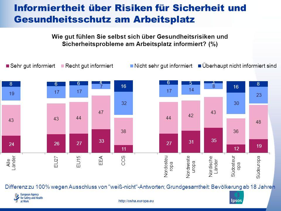 17 http://osha.europa.eu Differenz zu 100% wegen Ausschluss von