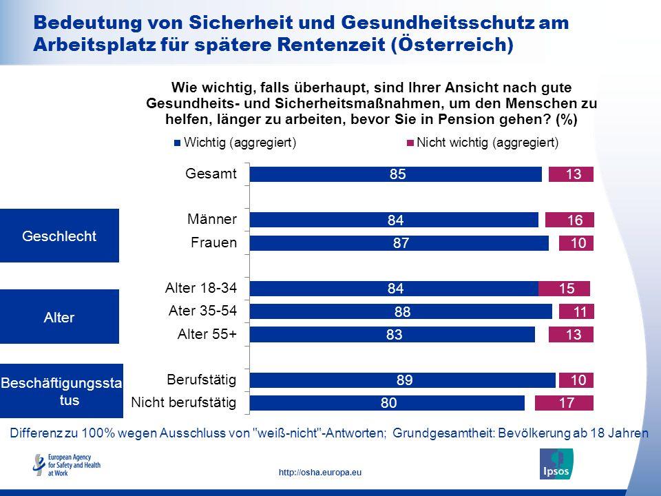 21 http://osha.europa.eu Differenz zu 100% wegen Ausschluss von weiß-nicht -Antworten; Grundgesamtheit: Beschäftigte ab 18 Anstellungsvertrag Arbeitgebergröße (Anzahl Beschäftigte) Wie wichtig, falls überhaupt, sind Ihrer Ansicht nach gute Gesundheits- und Sicherheitsmaßnahmen, um den Menschen zu helfen, länger zu arbeiten, bevor Sie in Pension gehen.