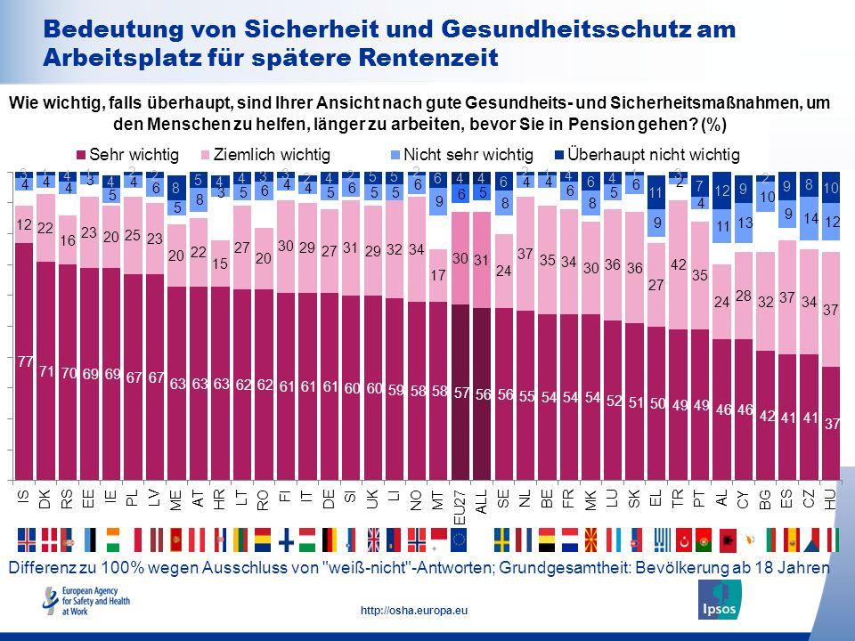 22 http://osha.europa.eu Differenz zu 100% wegen Ausschluss von