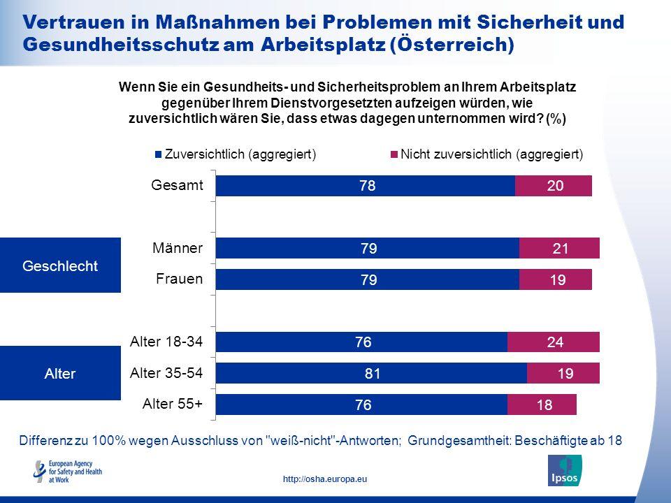 26 http://osha.europa.eu Differenz zu 100% wegen Ausschluss von