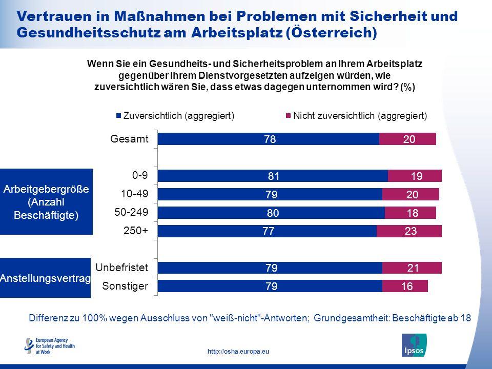 28 http://osha.europa.eu Differenz zu 100% wegen Ausschluss von weiß-nicht -Antworten; Grundgesamtheit: Beschäftigte ab 18 Wenn Sie ein Gesundheits- und Sicherheitsproblem an Ihrem Arbeitsplatz gegenüber Ihrem Dienstvorgesetzten aufzeigen würden, wie zuversichtlich wären Sie, dass etwas dagegen unternommen wird.