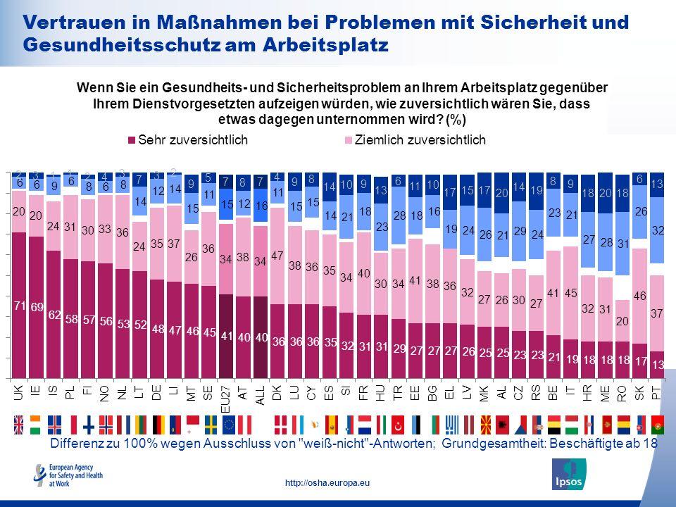 29 http://osha.europa.eu Differenz zu 100% wegen Ausschluss von weiß-nicht -Antworten; Grundgesamtheit: Beschäftigte ab 18 Wenn Sie ein Gesundheits- und Sicherheitsproblem an Ihrem Arbeitsplatz gegenüber Ihrem Dienstvorgesetzten aufzeigen würden, wie zuversichtlich wären Sie, dass etwas dagegen unternommen wird.