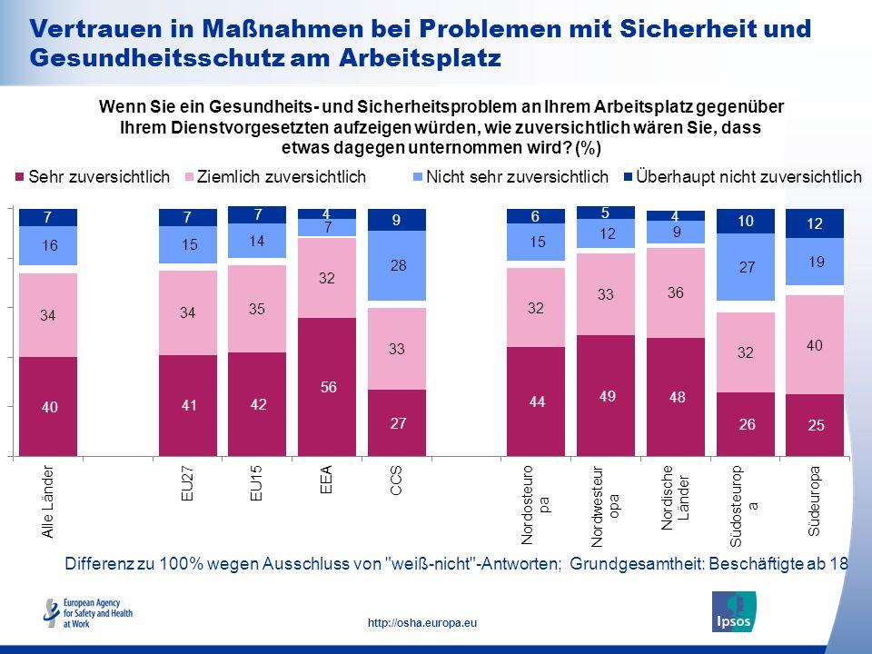 29 http://osha.europa.eu Differenz zu 100% wegen Ausschluss von