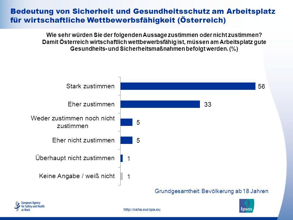 31 http://osha.europa.eu Bedeutung von Sicherheit und Gesundheitsschutz am Arbeitsplatz für wirtschaftliche Wettbewerbsfähigkeit (Österreich) Wie sehr