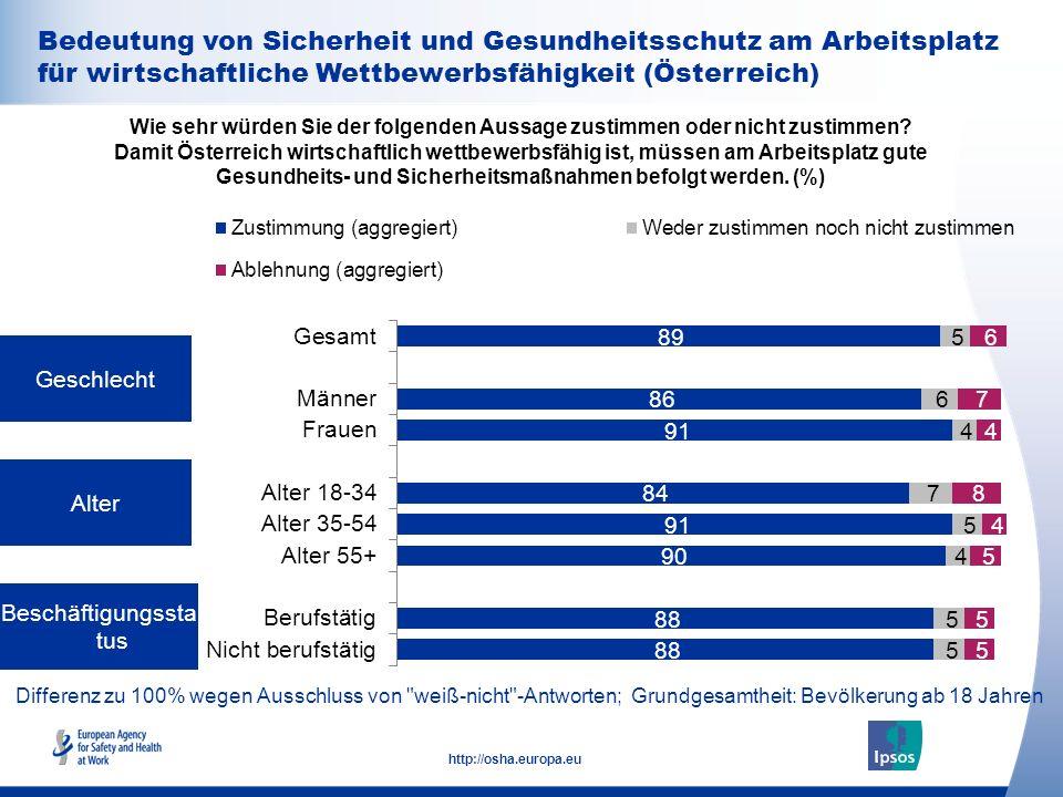 32 http://osha.europa.eu Geschlecht Alter Beschäftigungssta tus Wie sehr würden Sie der folgenden Aussage zustimmen oder nicht zustimmen? Damit Österr