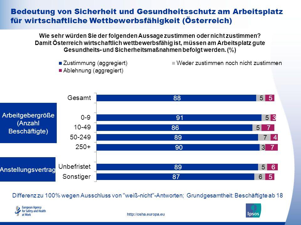34 http://osha.europa.eu Bedeutung von Sicherheit und Gesundheitsschutz am Arbeitsplatz für wirtschaftliche Wettbewerbsfähigkeit Wie sehr würden Sie der folgenden Aussage zustimmen oder nicht zustimmen.