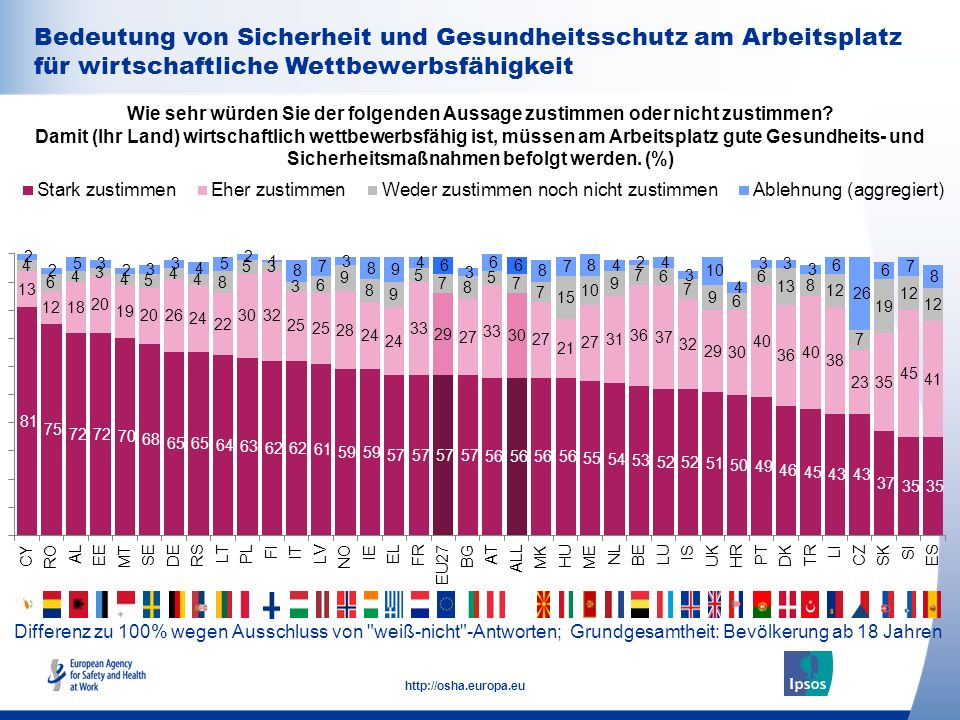 35 http://osha.europa.eu Bedeutung von Sicherheit und Gesundheitsschutz am Arbeitsplatz für wirtschaftliche Wettbewerbsfähigkeit Wie sehr würden Sie der folgenden Aussage zustimmen oder nicht zustimmen.