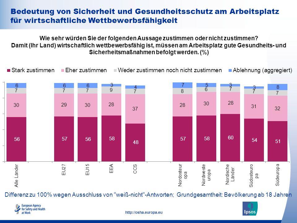 35 http://osha.europa.eu Bedeutung von Sicherheit und Gesundheitsschutz am Arbeitsplatz für wirtschaftliche Wettbewerbsfähigkeit Wie sehr würden Sie d