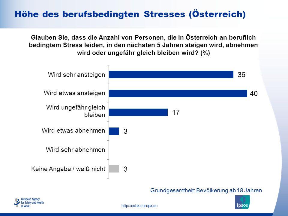 8 http://osha.europa.eu Differenz zu 100% wegen Ausschluss von weiß-nicht -Antworten; Grundgesamtheit: Bevölkerung ab 18 Jahren Geschlecht Alter Beschäftigungssta tus Glauben Sie, dass die Anzahl von Personen, die in Österreich an beruflich bedingtem Stress leiden, in den nächsten 5 Jahren steigen wird, abnehmen wird oder ungefähr gleich bleiben wird.