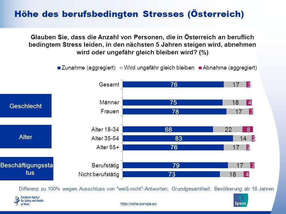 9 http://osha.europa.eu Differenz zu 100% wegen Ausschluss von weiß-nicht -Antworten; Grundgesamtheit: Beschäftigte ab 18 Arbeitgebergröße (Anzahl Beschäftigte) Anstellungsvertrag Glauben Sie, dass die Anzahl von Personen, die in Österreich an beruflich bedingtem Stress leiden, in den nächsten 5 Jahren steigen wird, abnehmen wird oder ungefähr gleich bleiben wird.