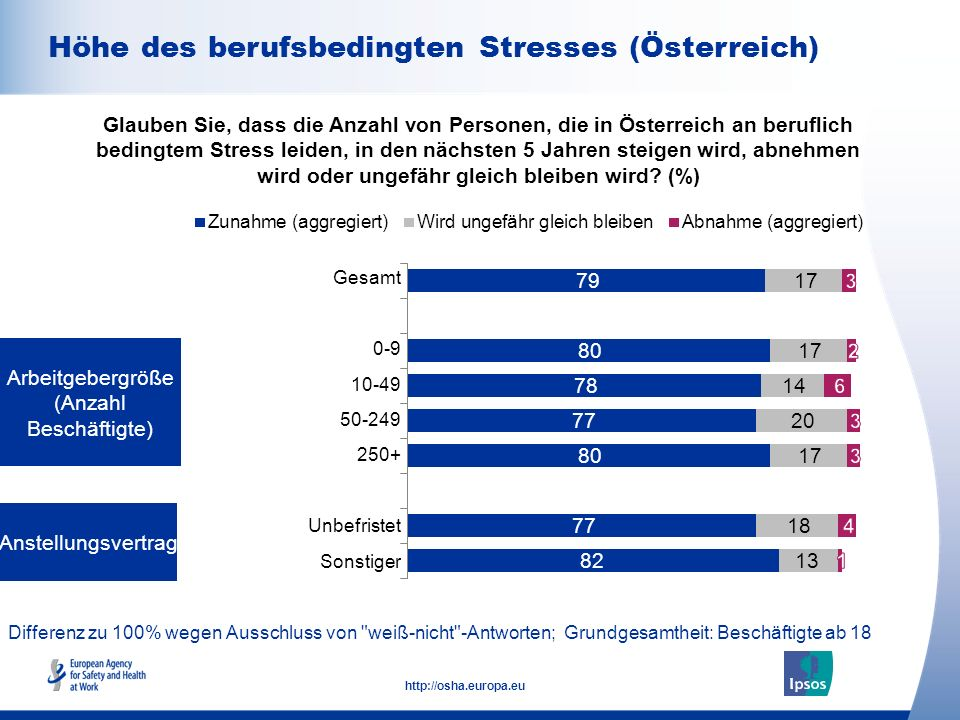 10 http://osha.europa.eu Differenz zu 100% wegen Ausschluss von weiß-nicht -Antworten; Grundgesamtheit: Bevölkerung ab 18 Jahren Höhe des berufsbedingten Stresses Glauben Sie, dass die Anzahl von Personen, die in (Ihrem Land) an beruflich bedingtem Stress leiden, in den nächsten 5 Jahren steigen wird, abnehmen wird oder ungefähr gleich bleiben wird.
