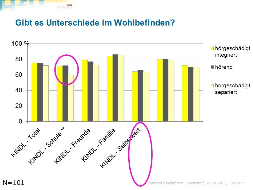 Gibt es Unterschiede im Wohlbefinden Weiterbildungsforum Landenhof, 24.11.2011, LIP/AUM N=101 %