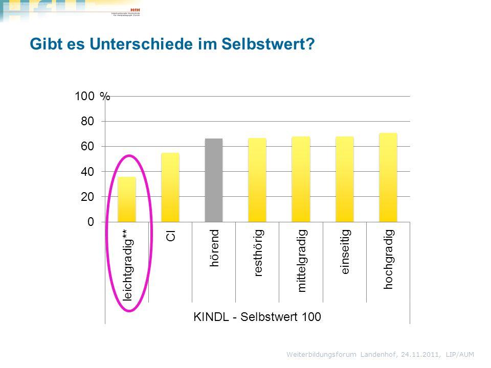 Gibt es Unterschiede im Selbstwert Weiterbildungsforum Landenhof, 24.11.2011, LIP/AUM %