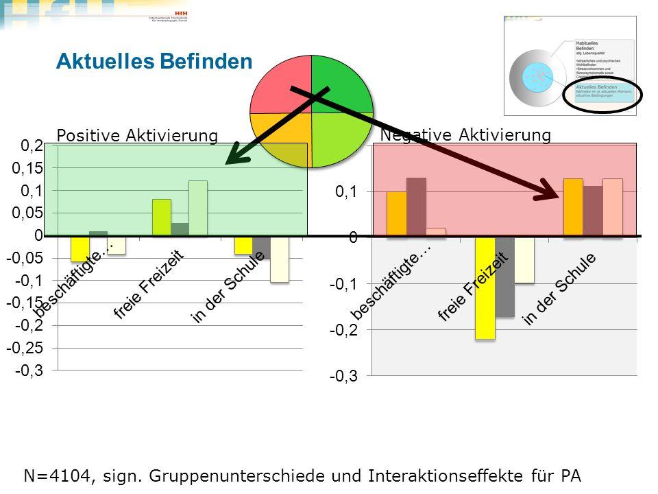 Aktuelles Befinden Weiterbildungsforum Landenhof, 24.11.2011, LIP/AUM N=4104, sign. Gruppenunterschiede und Interaktionseffekte für PA Positive Aktivi