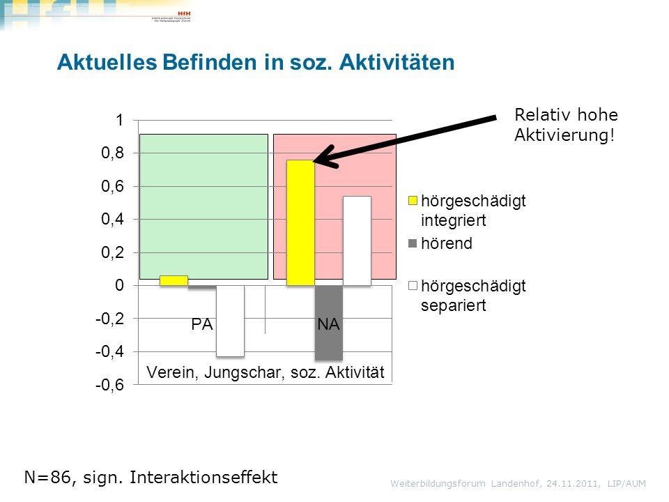 Aktuelles Befinden in soz. Aktivitäten Weiterbildungsforum Landenhof, 24.11.2011, LIP/AUM N=86, sign. Interaktionseffekt Relativ hohe Aktivierung!