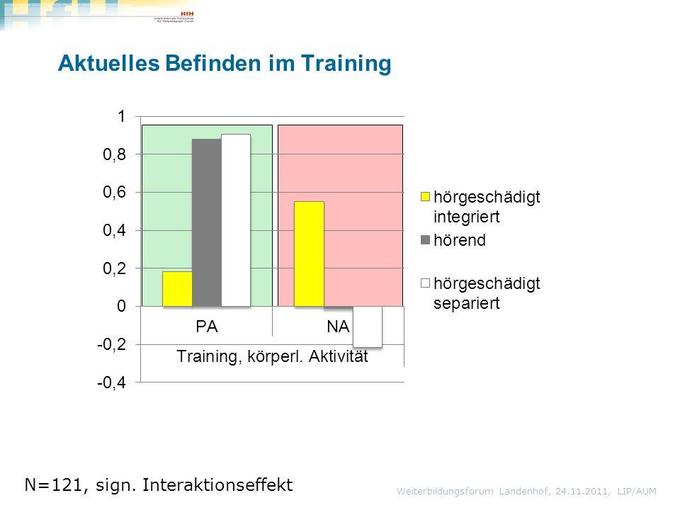 Aktuelles Befinden im Training Weiterbildungsforum Landenhof, 24.11.2011, LIP/AUM N=121, sign. Interaktionseffekt