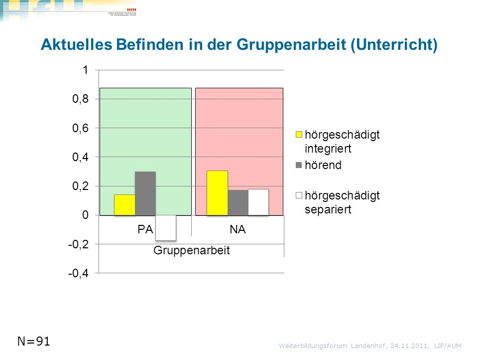 Aktuelles Befinden in der Gruppenarbeit (Unterricht) Weiterbildungsforum Landenhof, 24.11.2011, LIP/AUM N=91