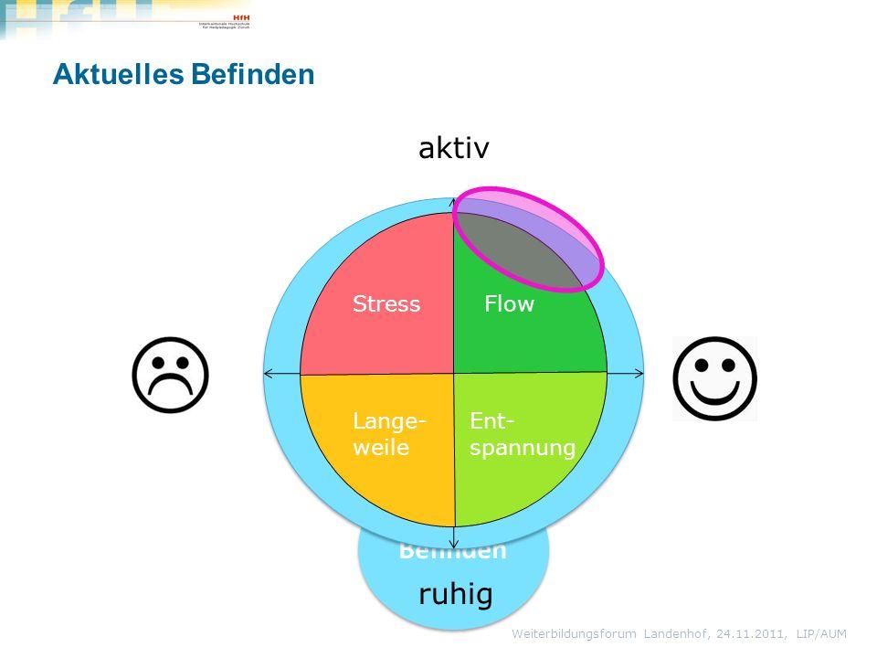 Aktuelles Befinden Weiterbildungsforum Landenhof, 24.11.2011, LIP/AUM Befinden aktiv ruhig Flow Ent- spannung Stress Lange- weile