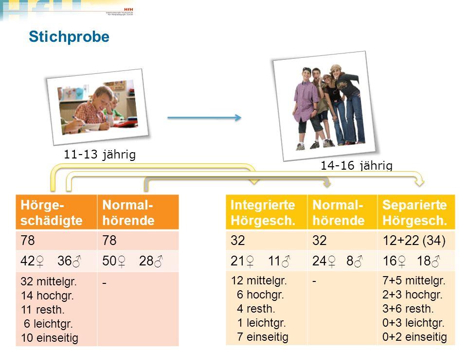 Stichprobe Hörge- schädigte Normal- hörende 78 42 36 50 28 32 mittelgr. 14 hochgr. 11 resth. 6 leichtgr. 10 einseitig - 11-13 jährig 14-16 jährig Weit