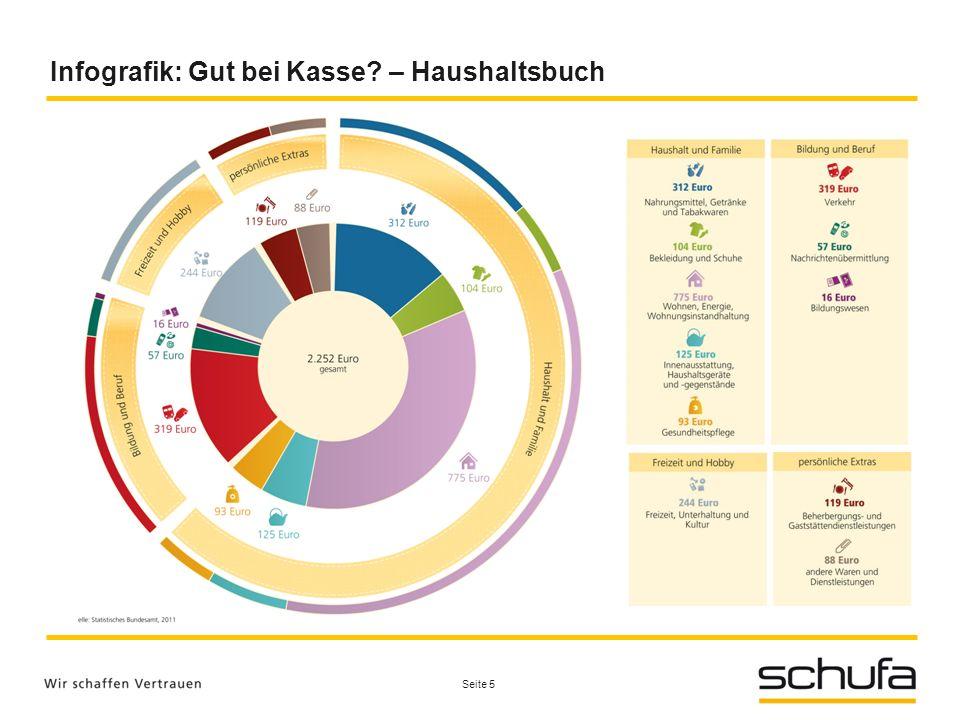 Infografik: Gut bei Kasse? – Haushaltsbuch Seite 5