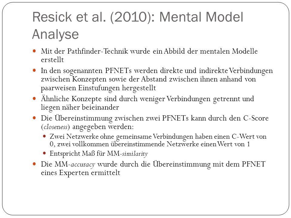 Resick et al. (2010): Mental Model Analyse Mit der Pathfinder-Technik wurde ein Abbild der mentalen Modelle erstellt In den sogenannten PFNETs werden