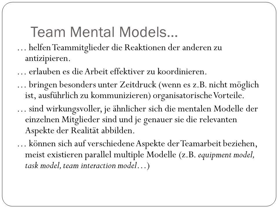 Team Mental Models… … helfen Teammitglieder die Reaktionen der anderen zu antizipieren. … erlauben es die Arbeit effektiver zu koordinieren. … bringen