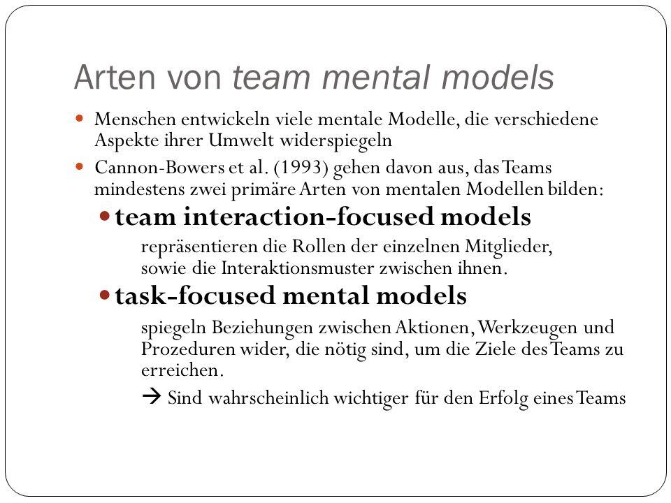 Arten von team mental models Menschen entwickeln viele mentale Modelle, die verschiedene Aspekte ihrer Umwelt widerspiegeln Cannon-Bowers et al. (1993