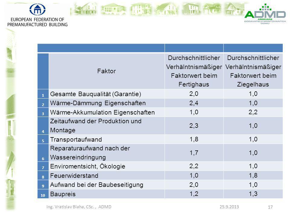 Faktor Durchschnittlicher Verhälntnismäßiger Faktorwert beim Fertighaus Durchschnittlicher Verhälntnismäßiger Faktorwert beim Ziegelhaus 1 Gesamte Bau