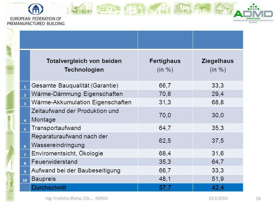 Totalvergleich von beiden Technologien Fertighaus (in %) Ziegelhaus (in %) 1 Gesamte Bauqualität (Garantie) 66,733,3 2 Wärme-Dämmung Eigenschaften 70,