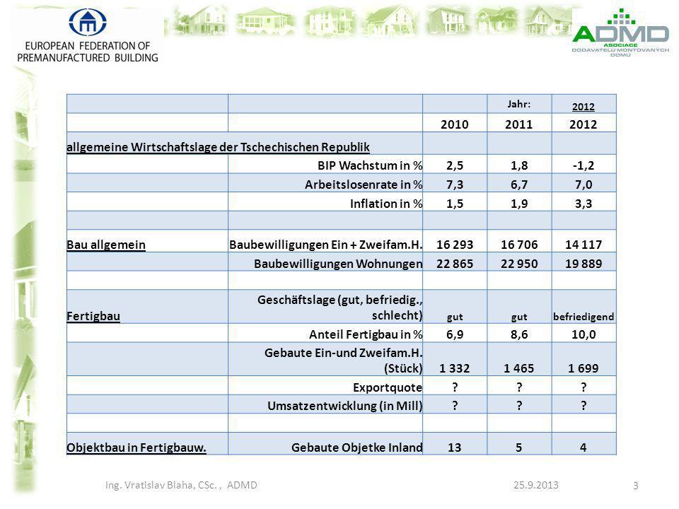 Marktübersicht und Marktanteil Fertighäuser in Tschechien - Gesamte zwischenjährliche Senkung des Bauwesens in CZ zwischen 2012/2011 – 6,5 % - Anzahl kollaudierter Familienhäusern in 2012: 17 100 Stk - Anzahl Baubewilligungen betref.