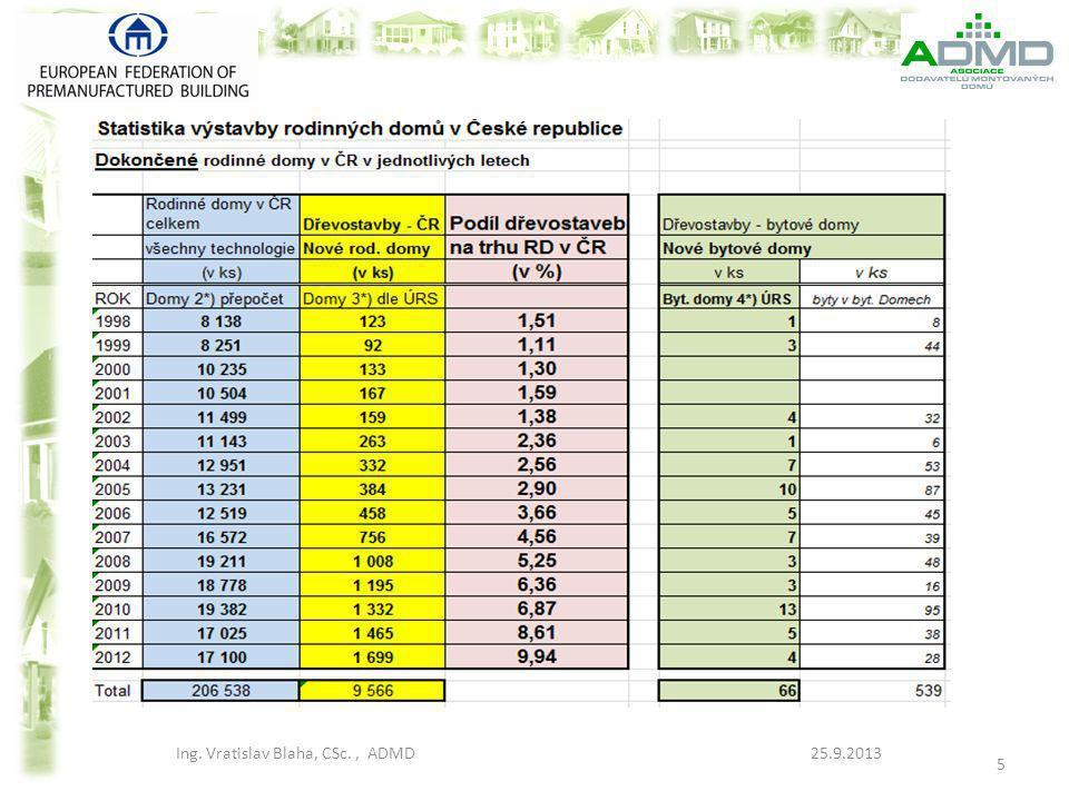 Kriterien für den Vergleich des Fertighauses und Ziegelhauses Wichtigkeit Kundenhinblick (in %) Reihenfolge der Wichtigkeit Kundenhinblick 1 Gesamte Bauqualität (Garantie) 21,11.