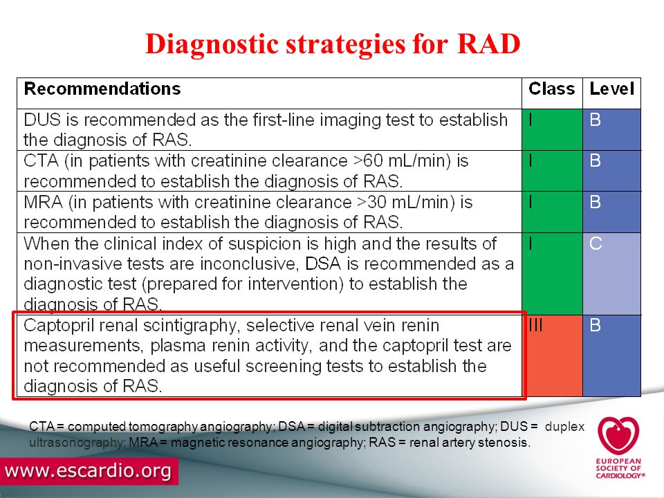 Diagnostic strategies for RAD CTA = computed tomography angiography; DSA = digital subtraction angiography; DUS = duplex ultrasonography; MRA = magnet
