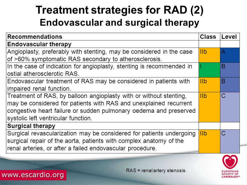 Treatment strategies for RAD (2) Endovascular and surgical therapy RecommendationsClassLevel Endovascular therapy Angioplasty, preferably with stentin