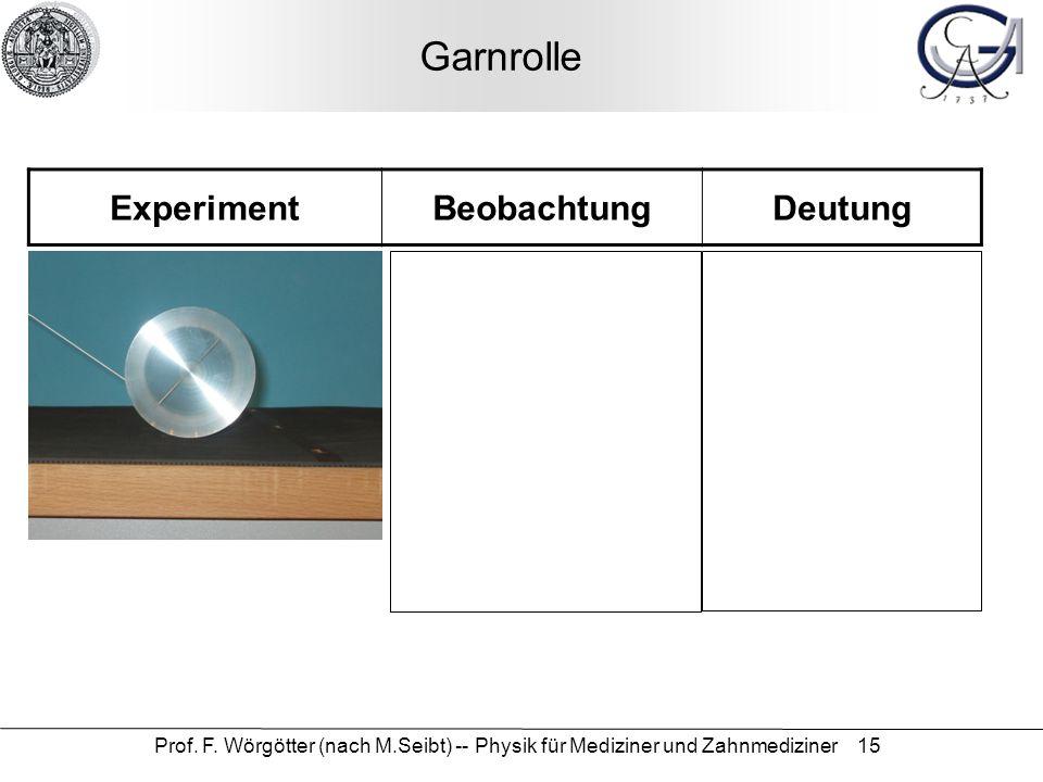 Prof. F. Wörgötter (nach M.Seibt) -- Physik für Mediziner und Zahnmediziner 15 Garnrolle ExperimentBeobachtungDeutung