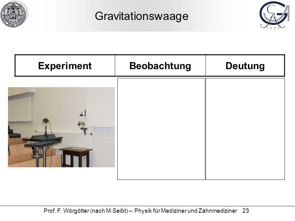 Prof. F. Wörgötter (nach M.Seibt) -- Physik für Mediziner und Zahnmediziner 23 Gravitationswaage ExperimentBeobachtungDeutung