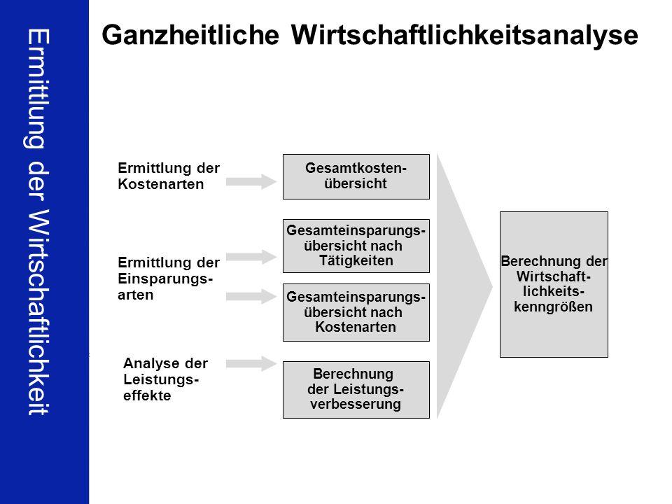 29 BCH Business Frühstück DMS & Wirtschaftlichkeit Dr. Ulrich Kampffmeyer PROJECT CONSULT Unternehmensberatung Dr. Ulrich Kampffmeyer GmbH Isestraße 6