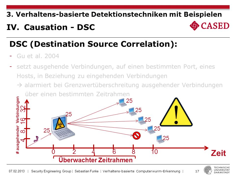 07.02.2013 | Security Engineering Group | Sebastian Funke | Verhaltens-basierte Computerwurm-Erkennung | 17 DSC (Destination Source Correlation): -Gu