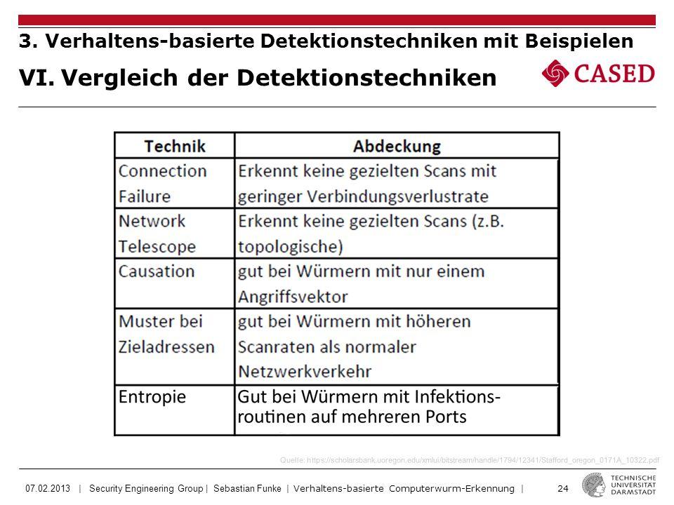 07.02.2013 | Security Engineering Group | Sebastian Funke | Verhaltens-basierte Computerwurm-Erkennung | 24 VI.Vergleich der Detektionstechniken 3.