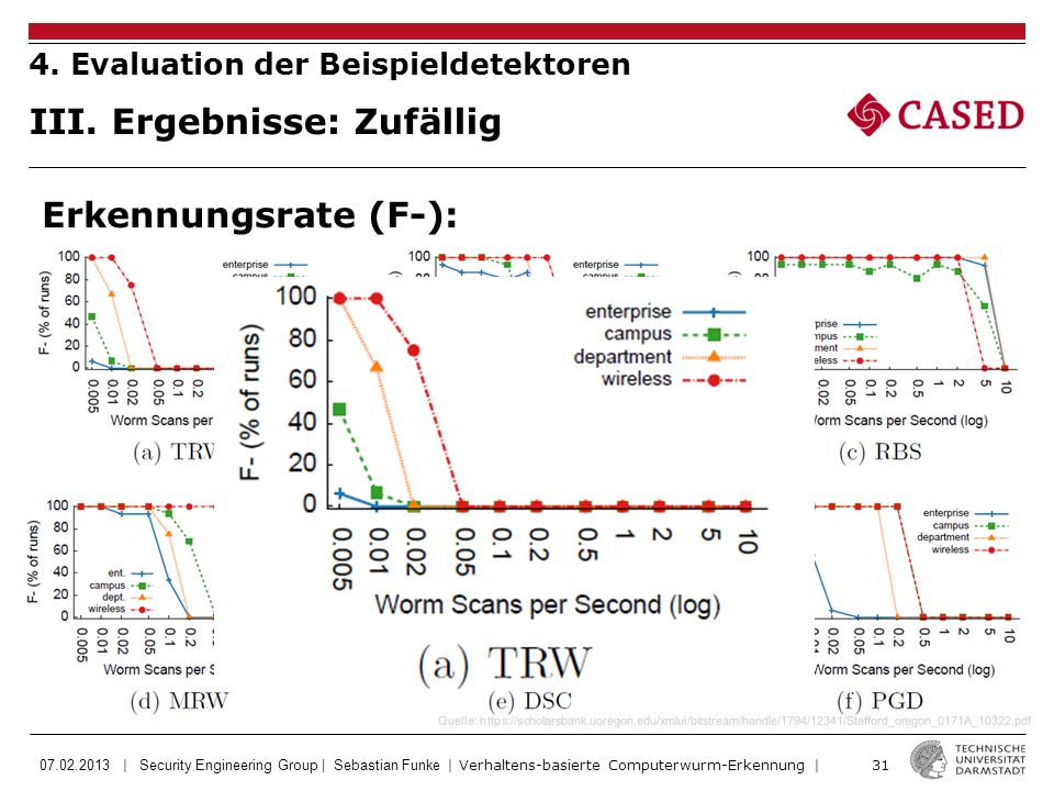 07.02.2013 | Security Engineering Group | Sebastian Funke | Verhaltens-basierte Computerwurm-Erkennung | 31 Quelle: https://scholarsbank.uoregon.edu/x
