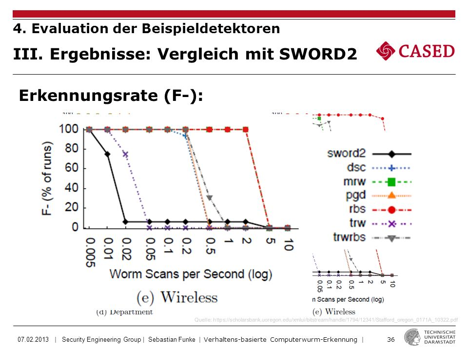 07.02.2013 | Security Engineering Group | Sebastian Funke | Verhaltens-basierte Computerwurm-Erkennung | 36 Quelle: https://scholarsbank.uoregon.edu/x