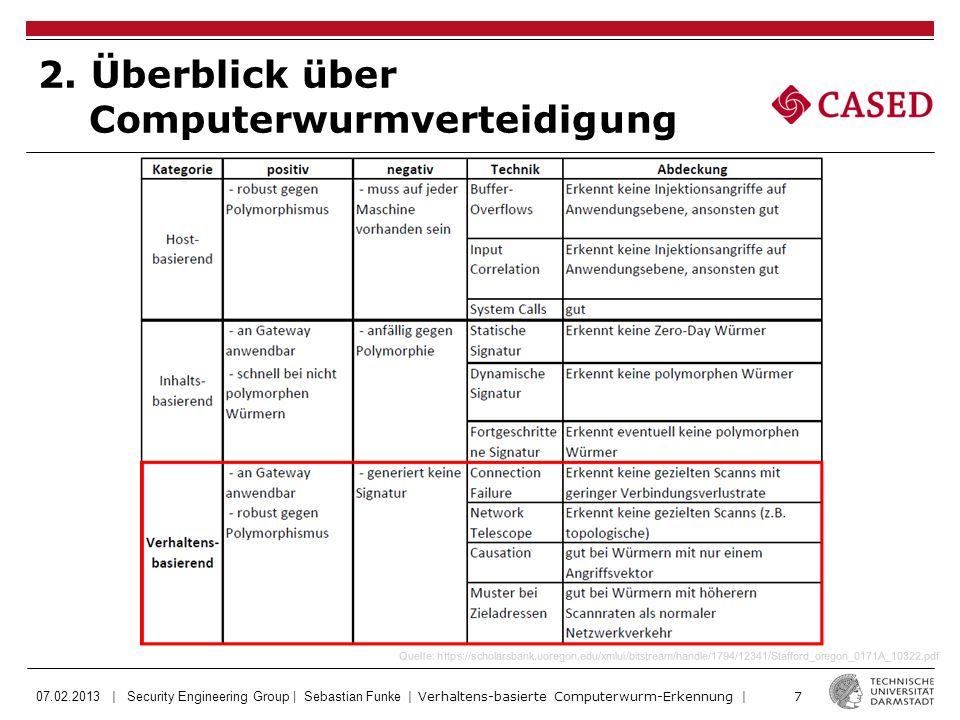 07.02.2013 | Security Engineering Group | Sebastian Funke | Verhaltens-basierte Computerwurm-Erkennung | 38 SWORD2 ist deutlich besser als alle anderen, dann TRW, PGD, … ABER: SWORD2 zeigt auch keine 100%igen Erkennungsraten.