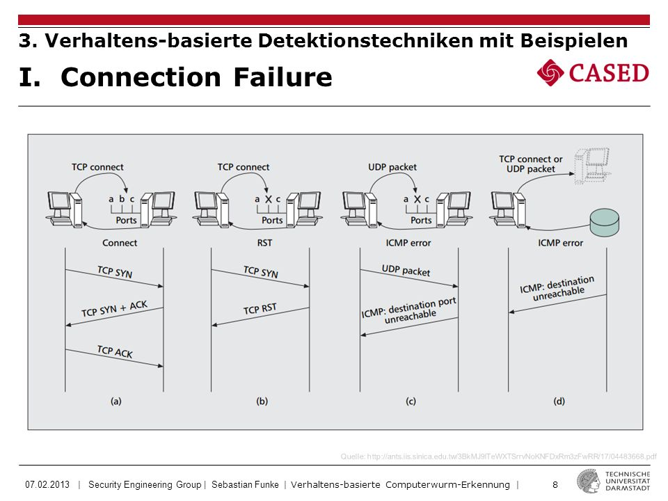 07.02.2013 | Security Engineering Group | Sebastian Funke | Verhaltens-basierte Computerwurm-Erkennung | 8 I.Connection Failure 3. Verhaltens-basierte