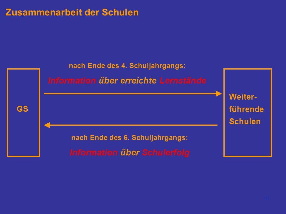 11 Zusammenarbeit der Schulen nach Ende des 4.