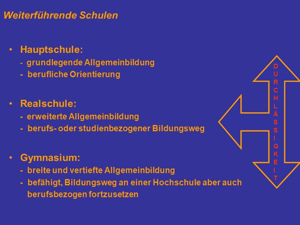 3 Weiterführende Schulen Hauptschule: - grundlegende Allgemeinbildung - berufliche Orientierung Realschule: - erweiterte Allgemeinbildung - berufs- oder studienbezogener Bildungsweg Gymnasium: - breite und vertiefte Allgemeinbildung - befähigt, Bildungsweg an einer Hochschule aber auch berufsbezogen fortzusetzen DURCHLÄSSIGKEITDURCHLÄSSIGKEIT DURCHLÄSSIGKEITDURCHLÄSSIGKEIT