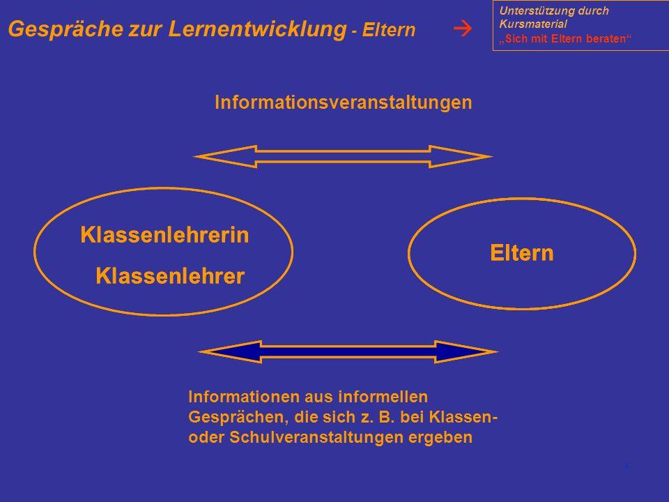8 Gespräche zur Lernentwicklung - Eltern Eltern Klassenlehrerin Klassenlehrer Eltern Klassenlehrerin Klassenlehrer Eltern Informationen aus informelle