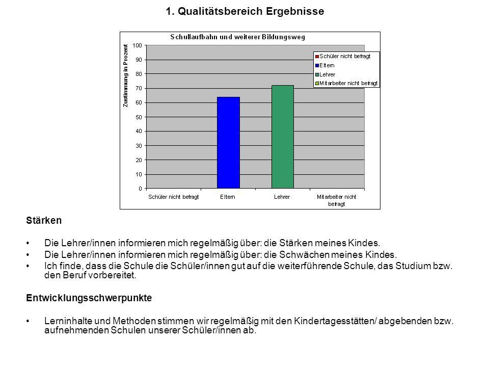 1. Qualitätsbereich Ergebnisse Stärken Die Lehrer/innen informieren mich regelmäßig über: die Stärken meines Kindes. Die Lehrer/innen informieren mich