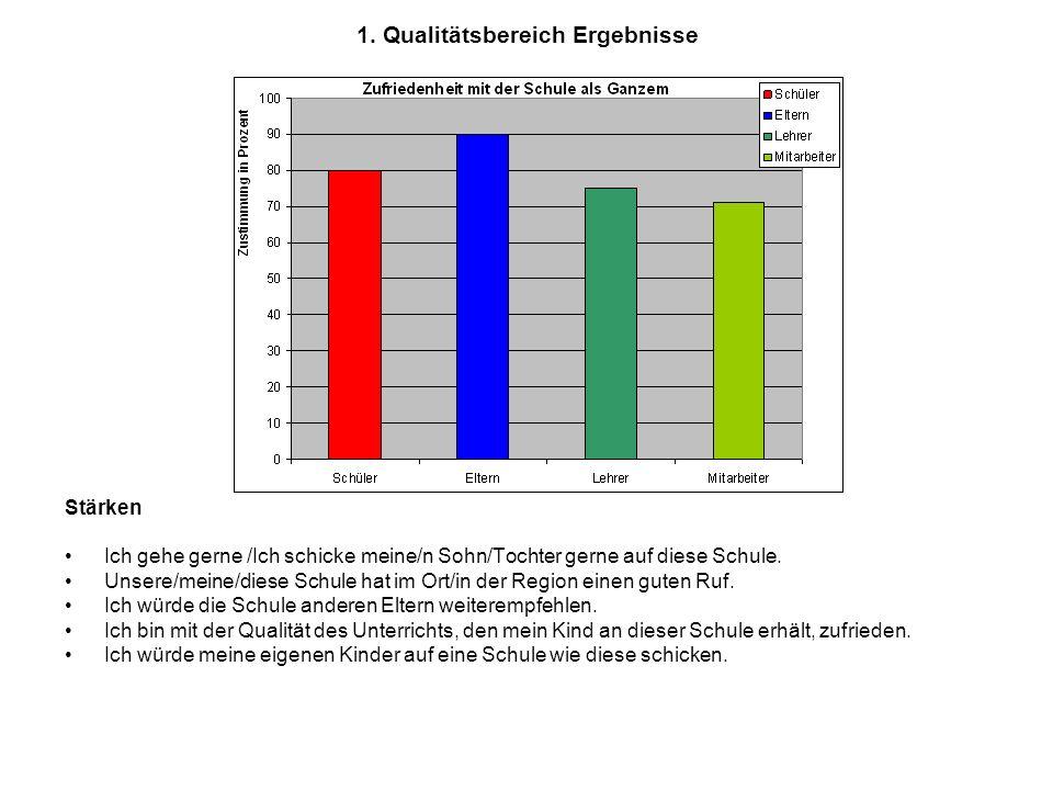 1. Qualitätsbereich Ergebnisse Stärken Ich gehe gerne /Ich schicke meine/n Sohn/Tochter gerne auf diese Schule. Unsere/meine/diese Schule hat im Ort/i